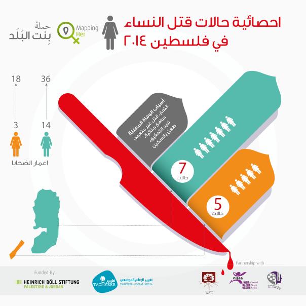 احصائيات عام 2014